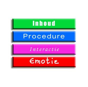 4 niveaus van communicatie